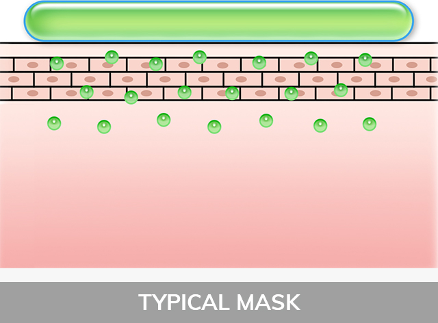 Typical Mask